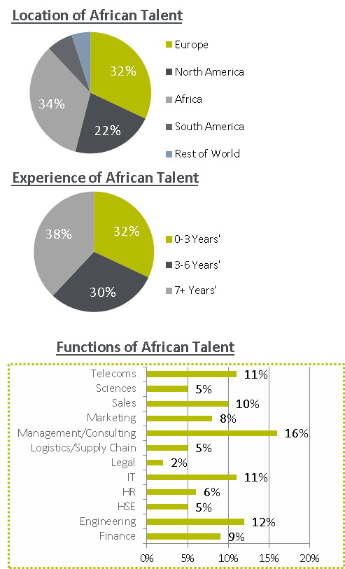location-of-african-talent