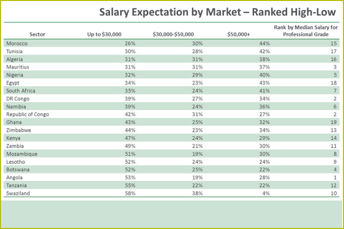 African salary survey table