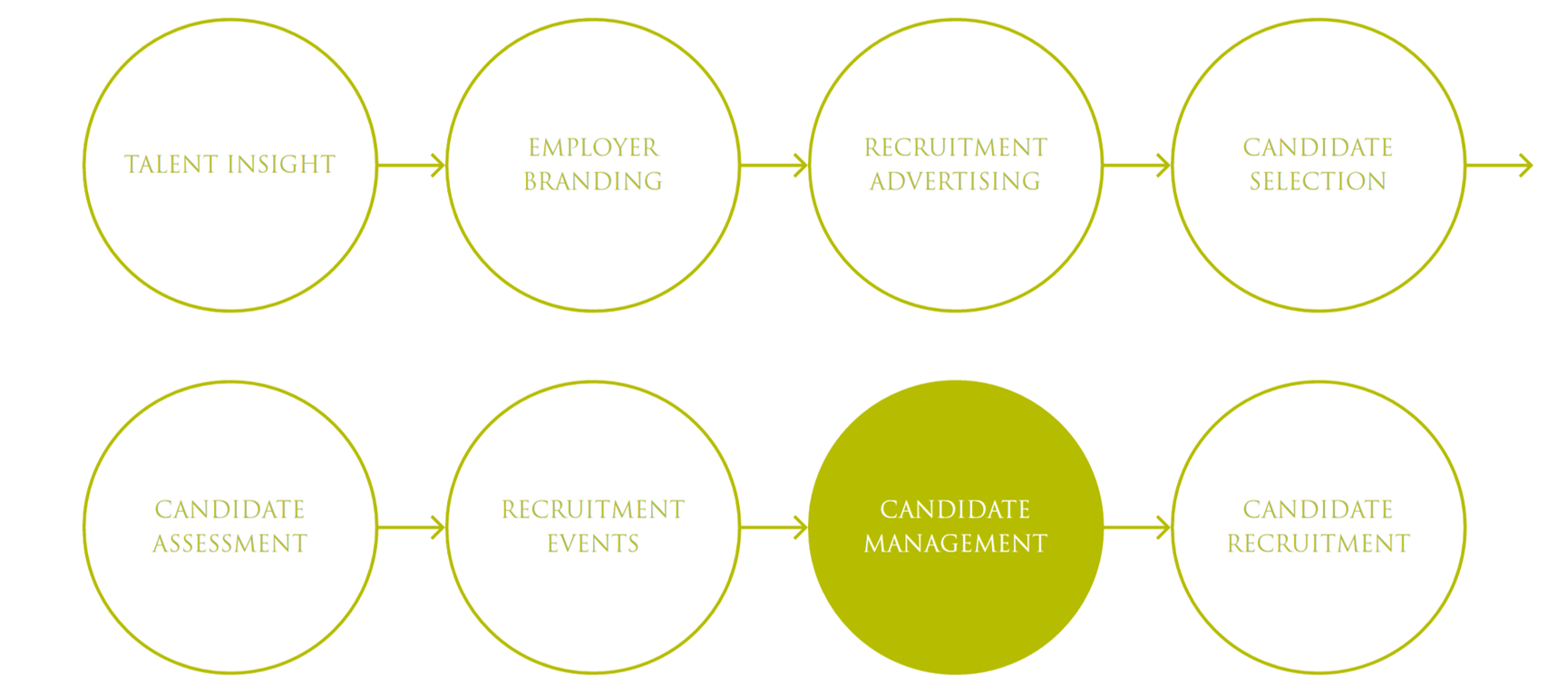 Candidate Management