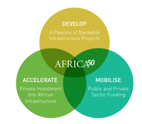 Africa50 Mission